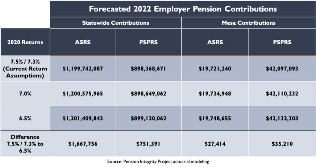 Forecasted 2022 Employer Pension Contributions: Mesa