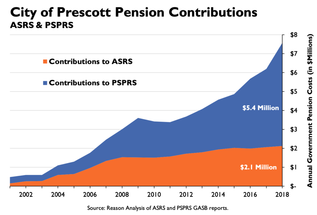 City of Prescott Contributions