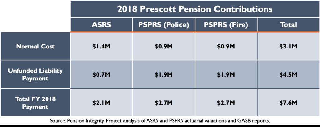 2018 Prescott Pension Contributions