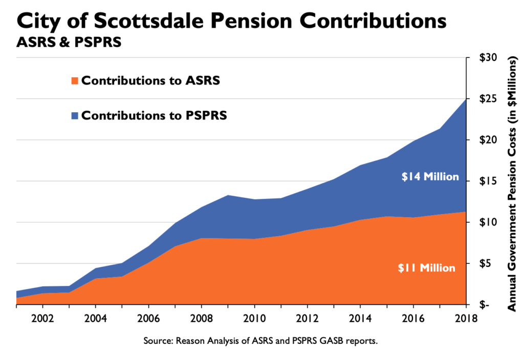 City of Scottsdale Pension Contributions