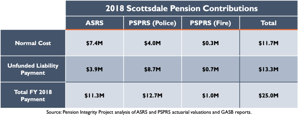 2018 Scottsdale Pension Contributions