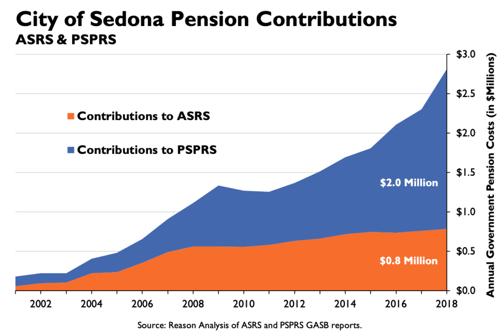 City of Sedona Contributions