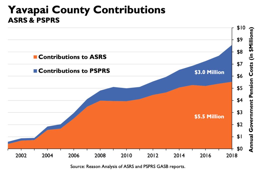 Yavapai County Contributions