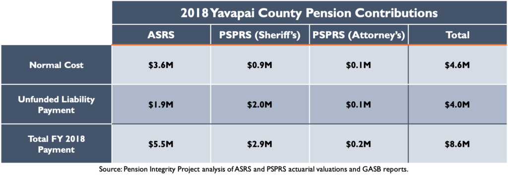 2018 Yavapai County Pension Contributions