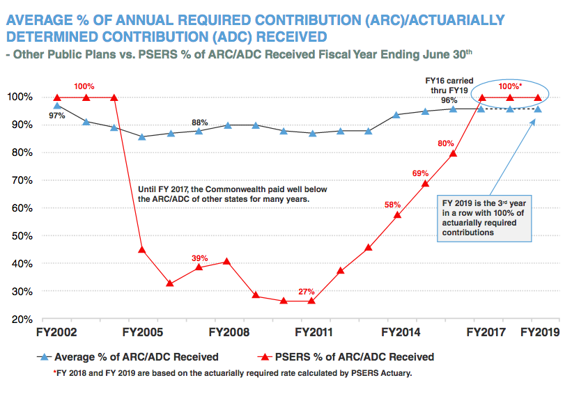 Average % of Annual Required Contribution (ARC)/Actuarially Determined Contribution (ADC) Received