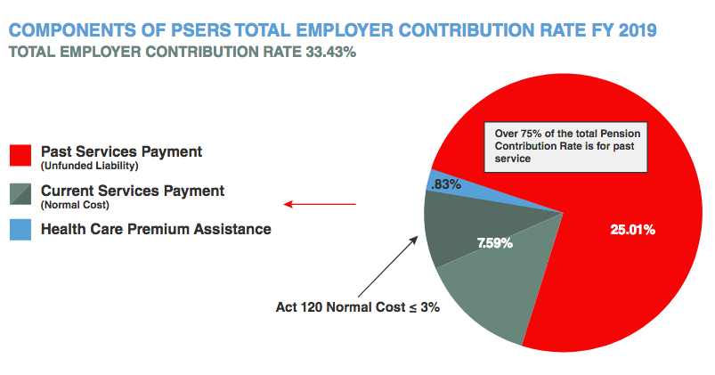 Componenst of PSERS Total Employer Contribution Rate FY 2019