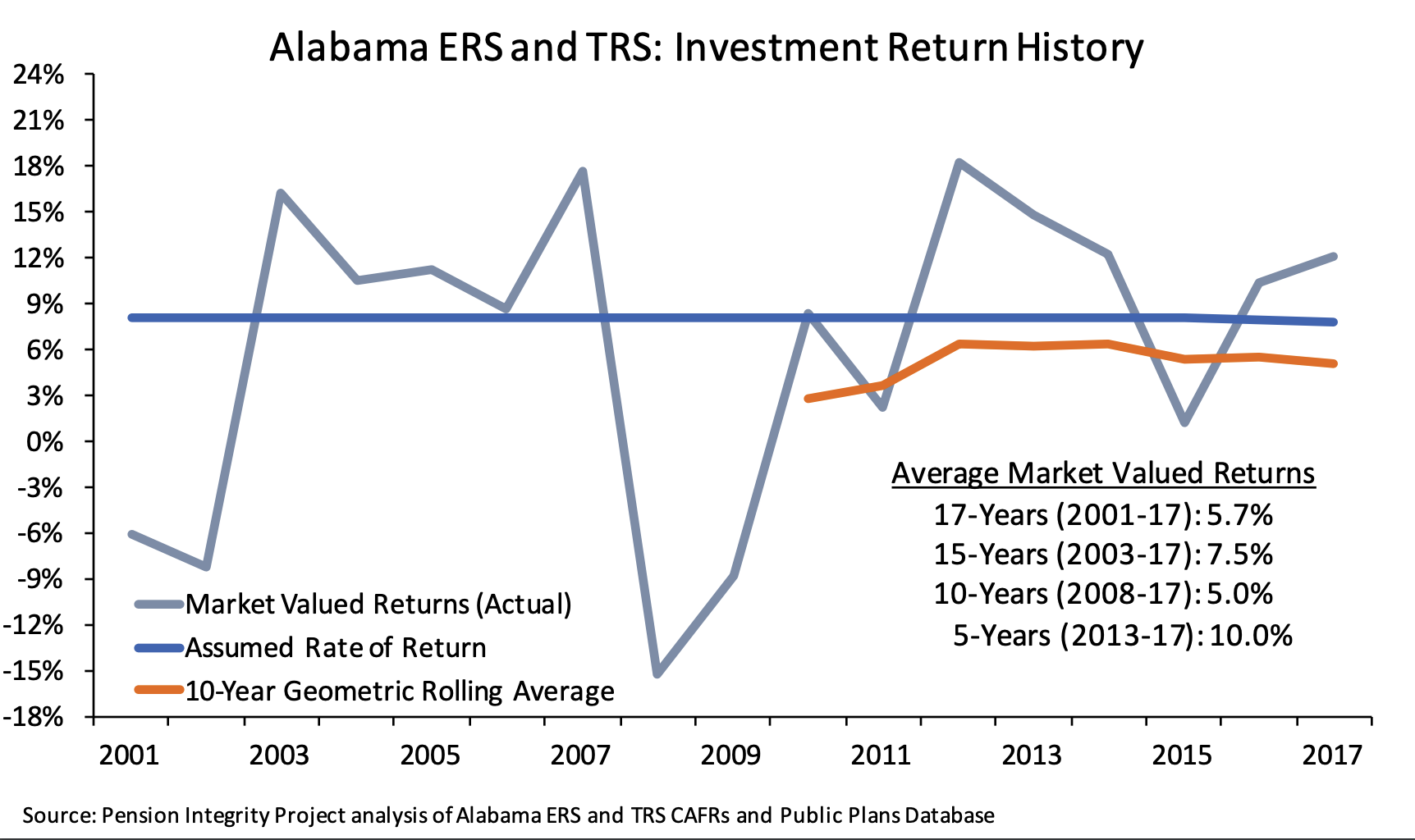 Retirement systems of alabama investments for beginners petrol pump investment in pakistan