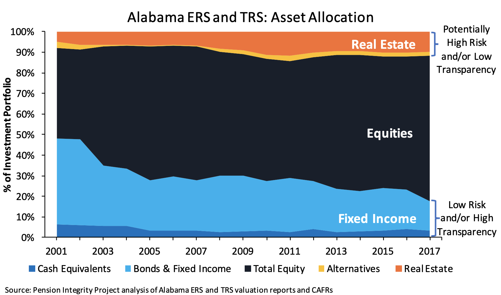 retirement systems of alabama investments for beginners