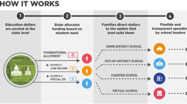 Infographic: How Student-Centered Funding Works and How to Get There