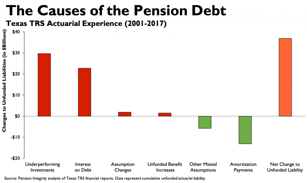 Causes of the Pension Debt: Texas TRS Actuarial Experien