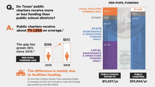 Infographic: Texas Charter Funding Gap