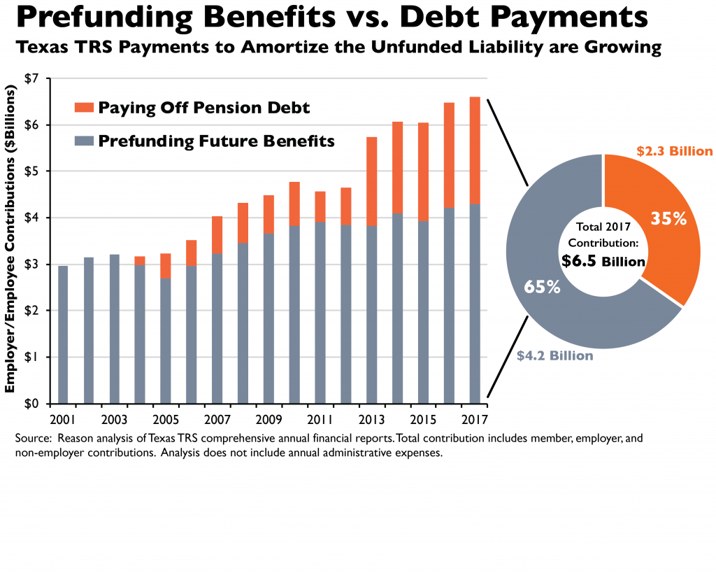 Prefunding Benefits vs Debt Payments: Texas TRS Payments to Amorti the Unfunded Liability Are Growing bar chart