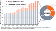 Unfunded Liabilities Are Forcing Texas TRS Pension Contributions Ever Higher