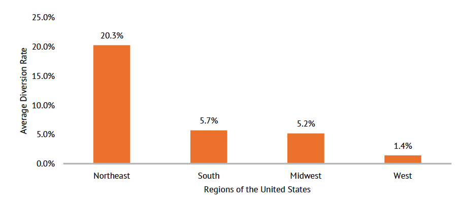 Chart: Average Diversion Rate of Each U.S. Region