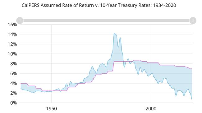 The Surprisingly Risk-Free Origin of Public Pension Investment Return Assumptions