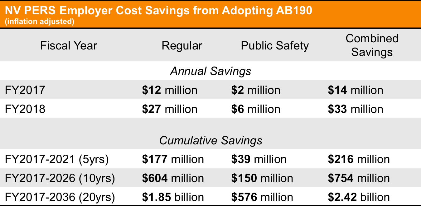 cost savings table
