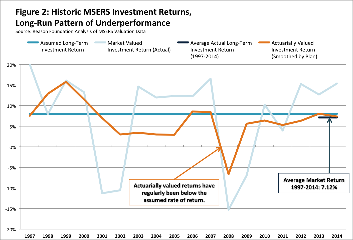 MSERS Investment Returns
