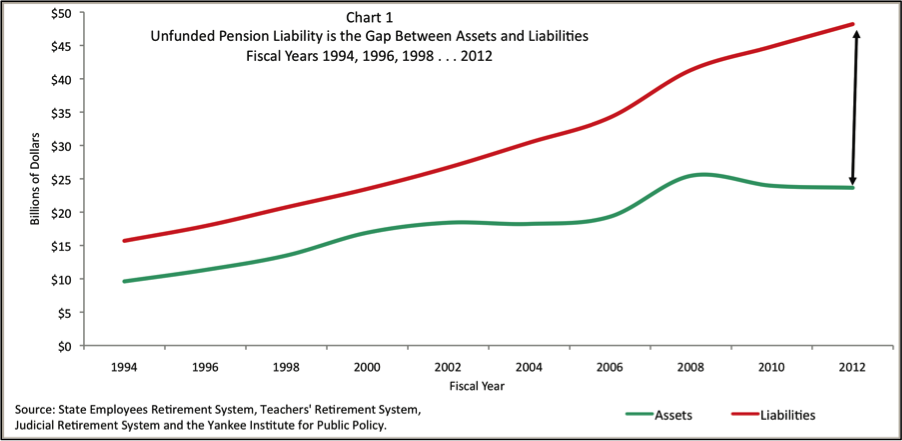 Connecticut's pension unfunded liability