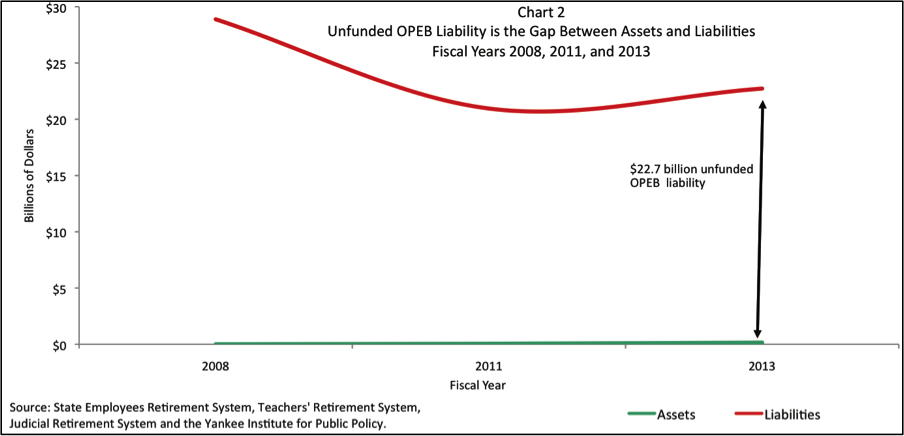 Connecticut's OPEB unfunded liability
