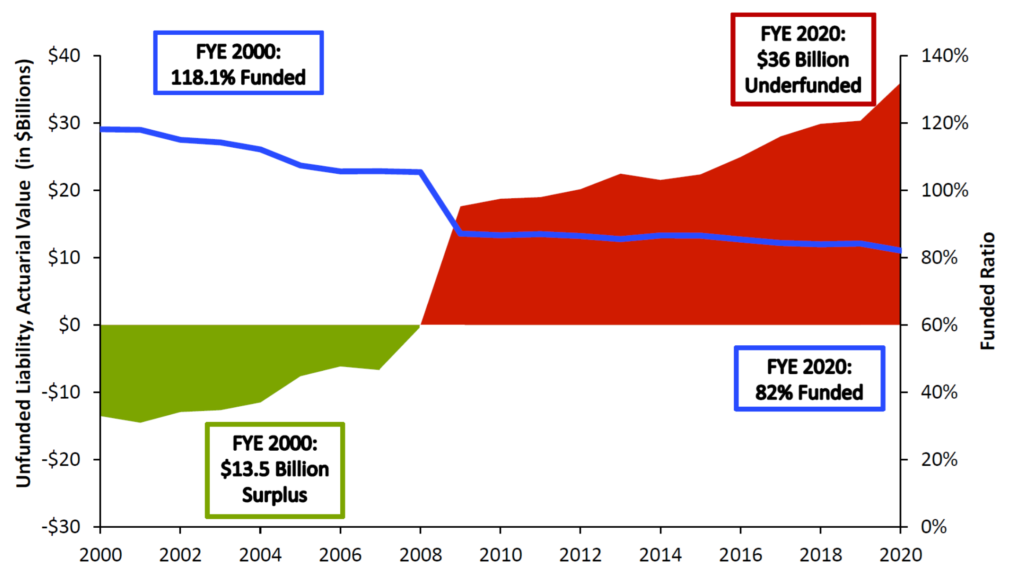 Florida FRS Unfunded Pension Liability Growth