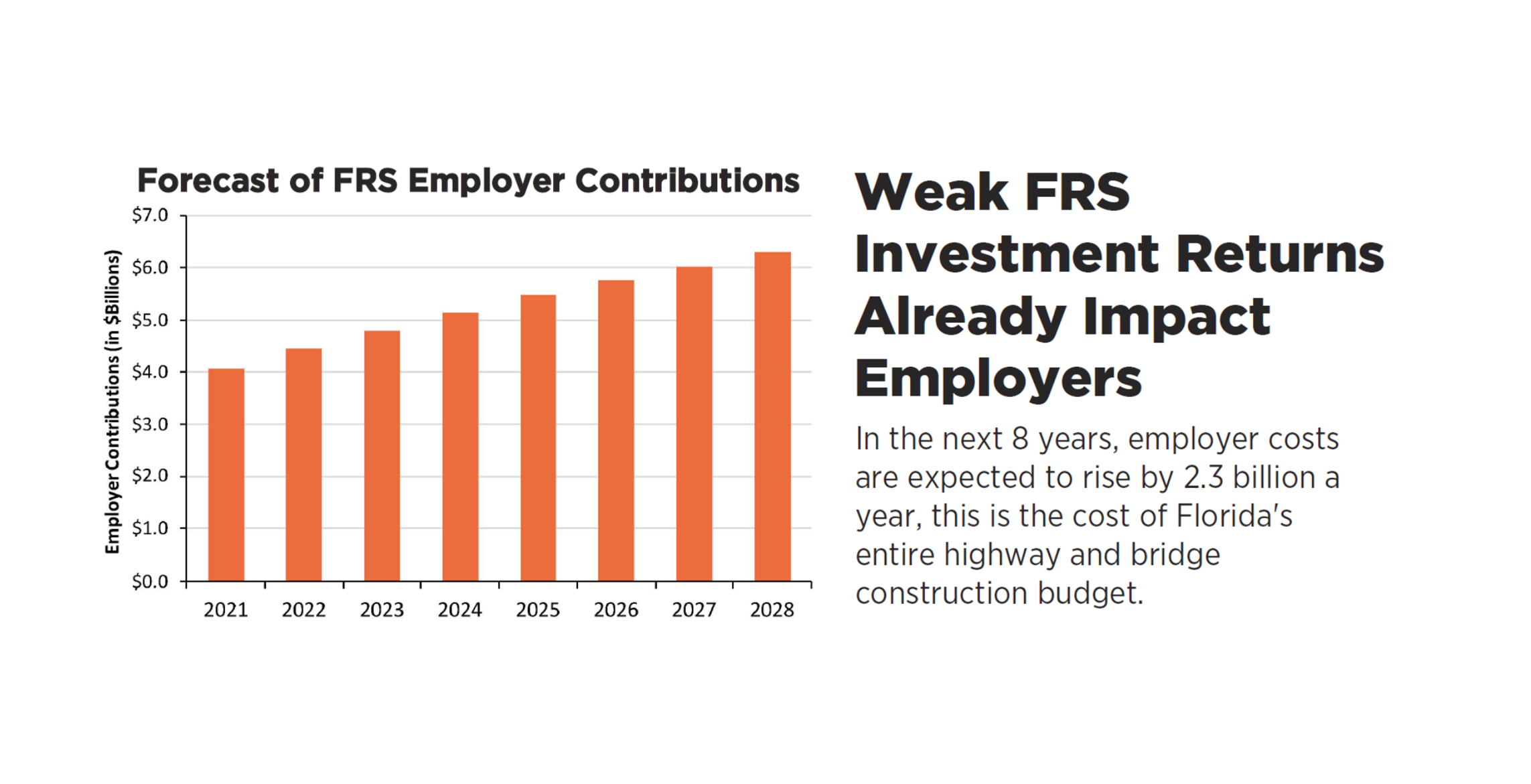 Florida Retirement Cost Increases Highlight the Need for Pension Reform