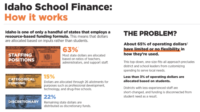 Infographic — Idaho School Finance: How It Works and How to Improve the System