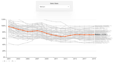 How State Pension Funding Ratios Have Declined Over Time