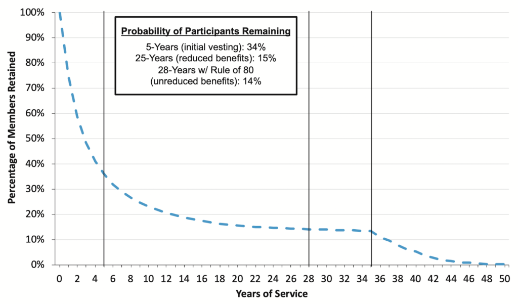 Probability of Participants Remaining