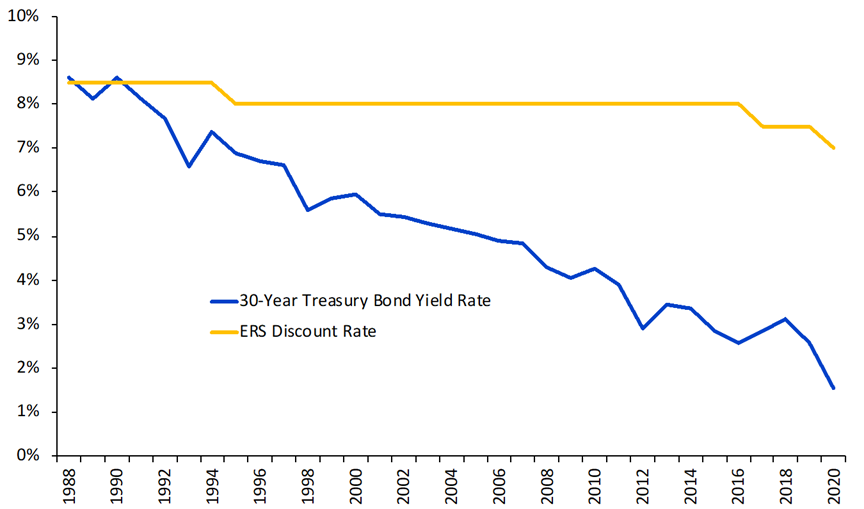 Texas ERS Discount Rate